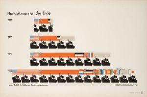 Ejemplo de cuatificación estadística por medio de isotipos - Otto Neurath El diagrama muestra cuatro hileras que simbolizan el total de toneladas de las flotas nacionales en 1850, 1900, 1913 y 1929. En la línea correspondiente a cada año se muestran los simbolos de unos barcos. Cada figura de un barco equivale a 5 millones de toneladas. En la línea de 1850 hay un barco y 3/4, en 1900 se muestran cinco; en 1913, 9 símbolos de barcos y en 1929, 14 figuras.Pulse para ampliar.